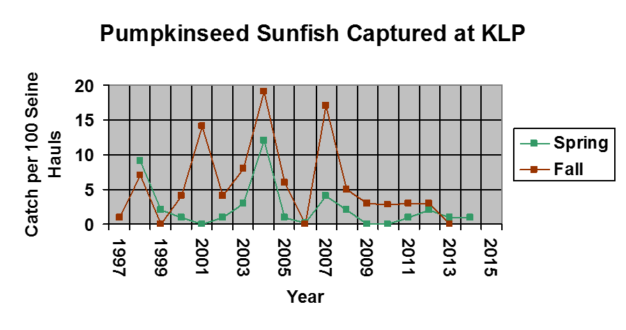 A graph of the amount of pumpkinseed sunfish caught between 1997-2015