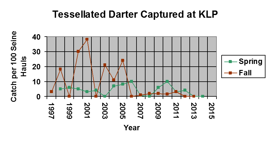 A graph of tessellated darters caught during 1997-2015